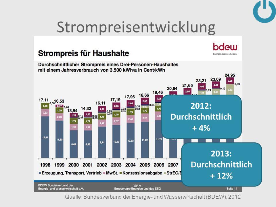 Strompreisentwicklung Quelle: Bundesverband der Energie- und Wasserwirtschaft (BDEW), 2012 2013: Durchschnittlich + 12% 2012: Durchschnittlich + 4%