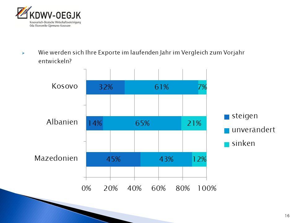 Wie werden sich Ihre Exporte im laufenden Jahr im Vergleich zum Vorjahr entwickeln? 16