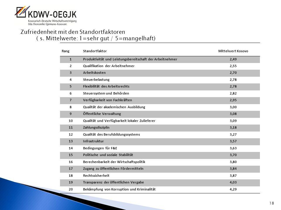 Zufriedenheit mit den Standortfaktoren ( s. Mittelwerte: 1=sehr gut / 5=mangelhaft) RangStandortfaktorMittelwert Kosovo 1Produktivität und Leistungsbe