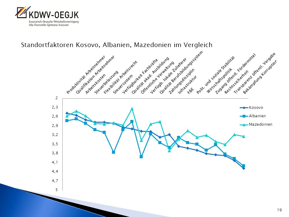 Standortfaktoren Kosovo, Albanien, Mazedonien im Vergleich 19