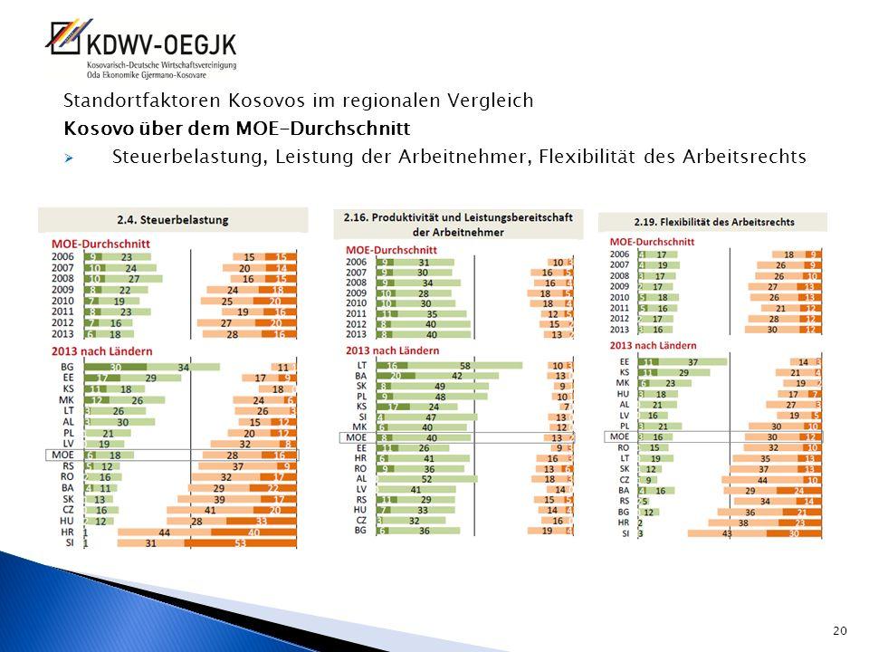 Standortfaktoren Kosovos im regionalen Vergleich Kosovo über dem MOE-Durchschnitt Steuerbelastung, Leistung der Arbeitnehmer, Flexibilität des Arbeits