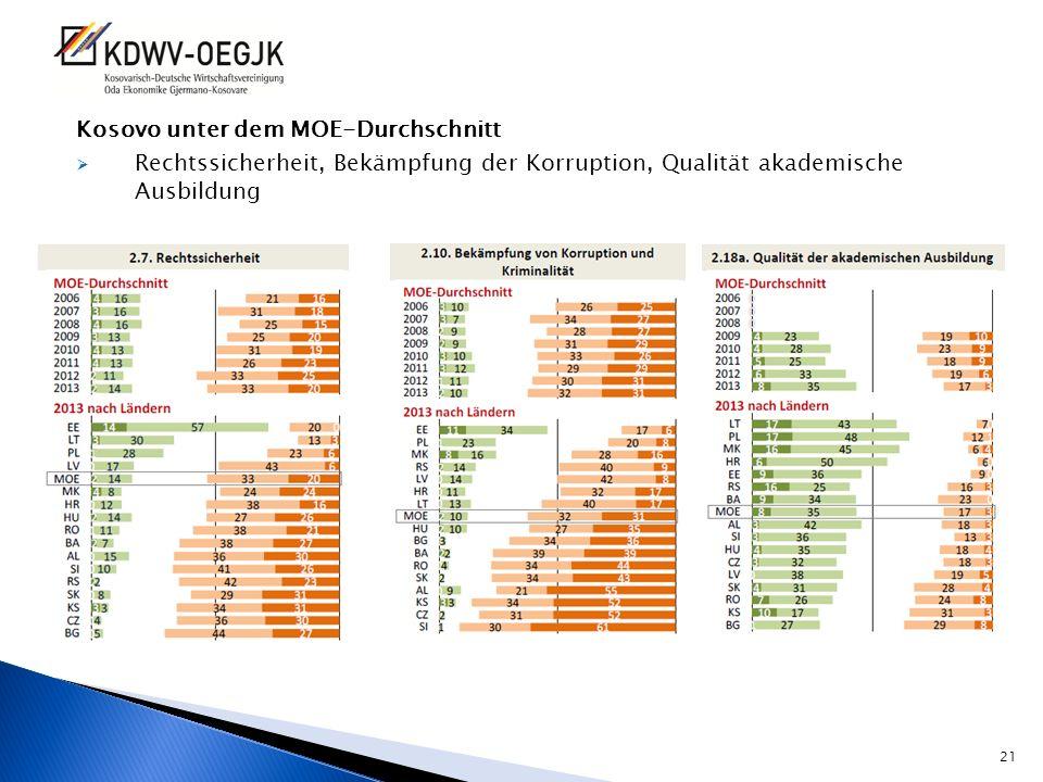 Kosovo unter dem MOE-Durchschnitt Rechtssicherheit, Bekämpfung der Korruption, Qualität akademische Ausbildung 21