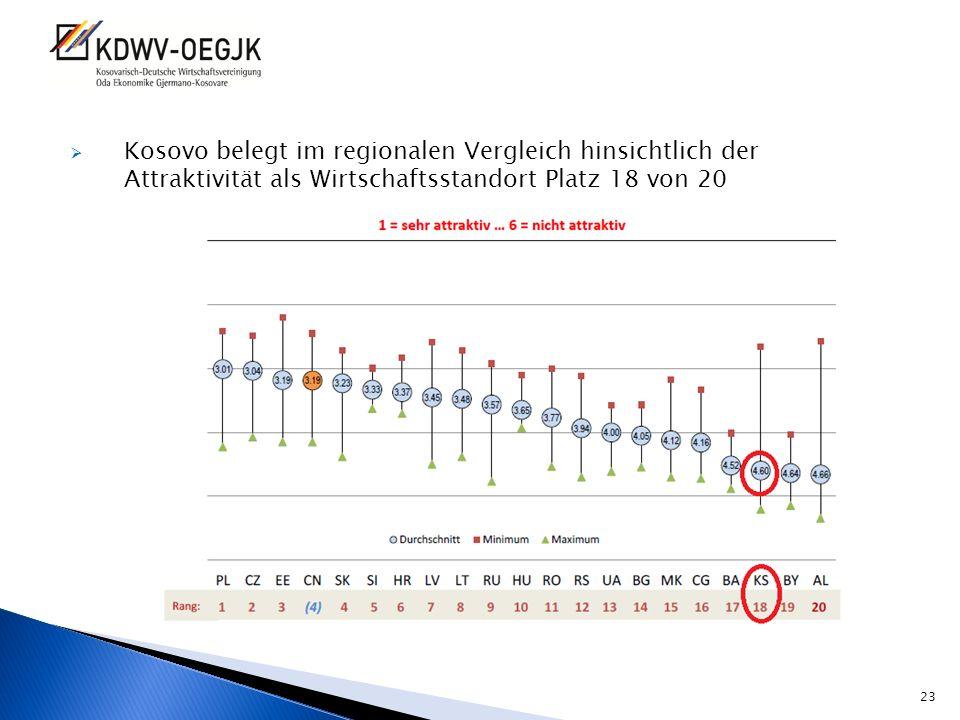 Kosovo belegt im regionalen Vergleich hinsichtlich der Attraktivität als Wirtschaftsstandort Platz 18 von 20 23