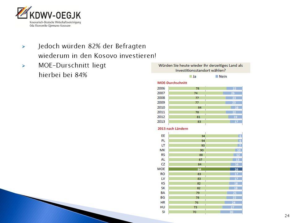 Jedoch würden 82% der Befragten wiederum in den Kosovo investieren! MOE-Durschnitt liegt hierbei bei 84% 24