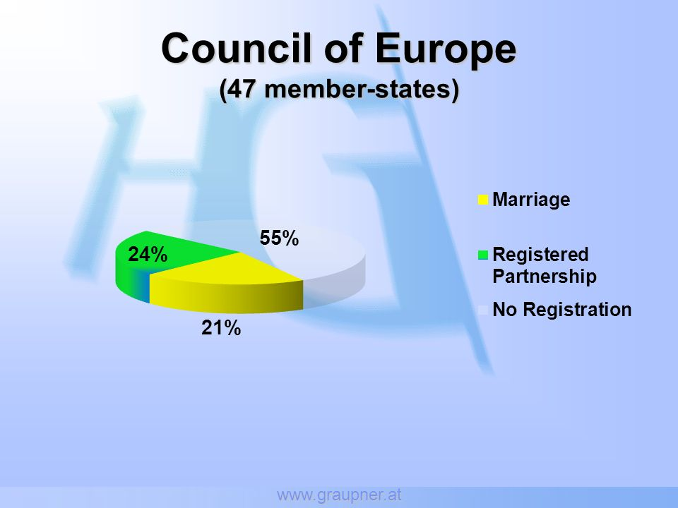 www.graupner.at Council of Europe (47 member-states)