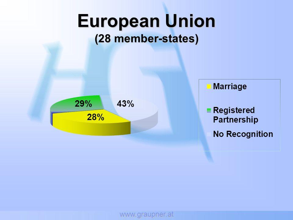 www.graupner.at European Union (28 member-states)