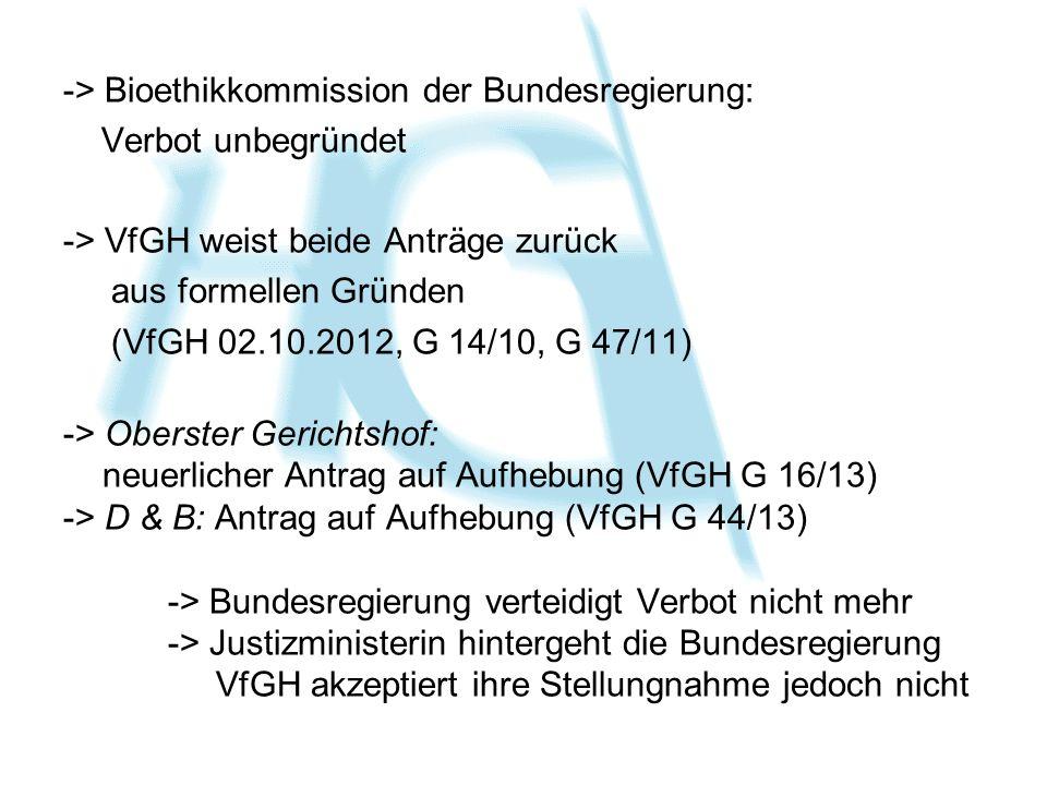 -> Bioethikkommission der Bundesregierung: Verbot unbegründet -> VfGH weist beide Anträge zurück aus formellen Gründen (VfGH 02.10.2012, G 14/10, G 47