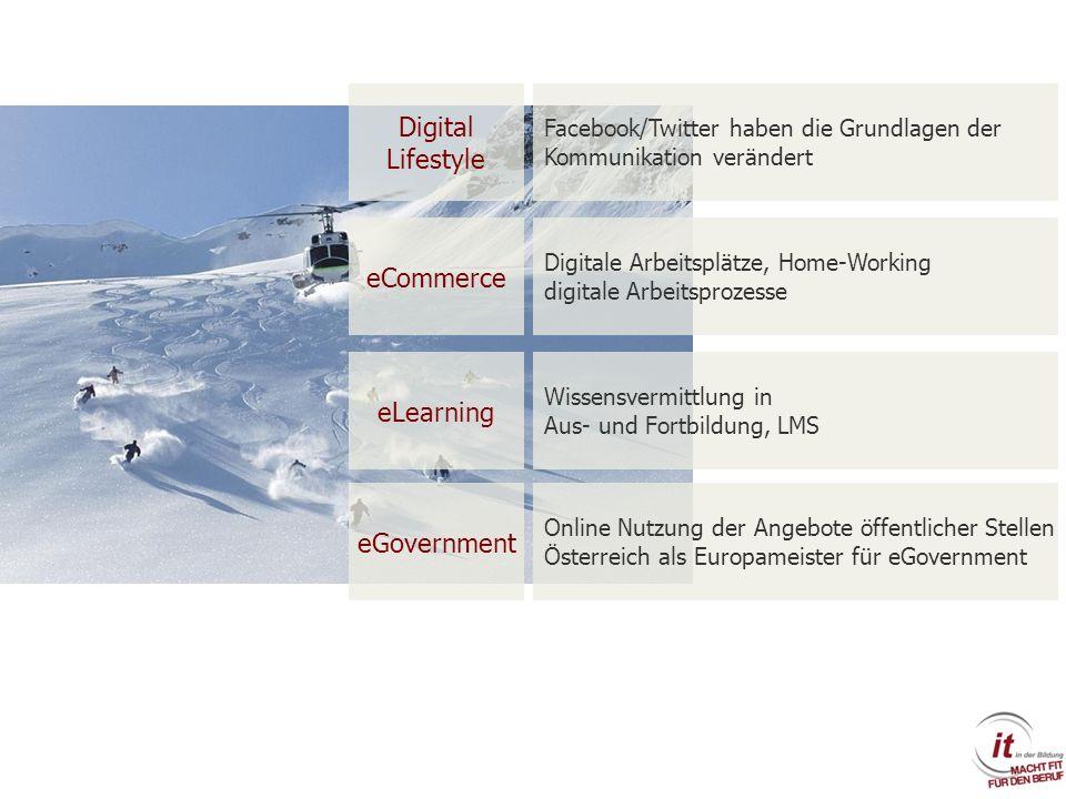Digital Lifestyle Facebook/Twitter haben die Grundlagen der Kommunikation verändert eCommerce eLearning Digitale Arbeitsplätze, Home-Working digitale