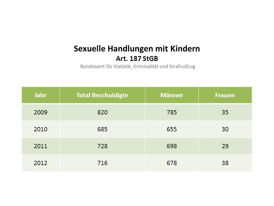 Sexuelle Handlungen mit Kindern Art. 187 StGB Bundesamt für Statistik, Kriminalität und Strafvollzug JahrTotal BeschuldigteMännerFrauen 200982078535 2