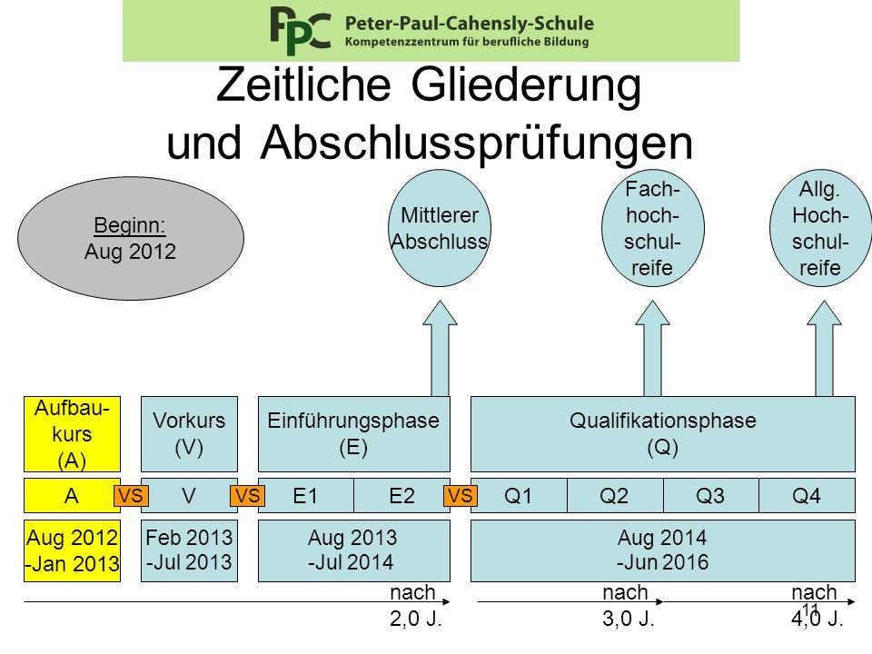 11 Zeitliche Gliederung und Abschlussprüfungen Aufbau- kurs (A) Vorkurs (V) Einführungsphase (E) Q1Q2Q3Q4A Qualifikationsphase (Q) Aug 2012 -Jan 2013