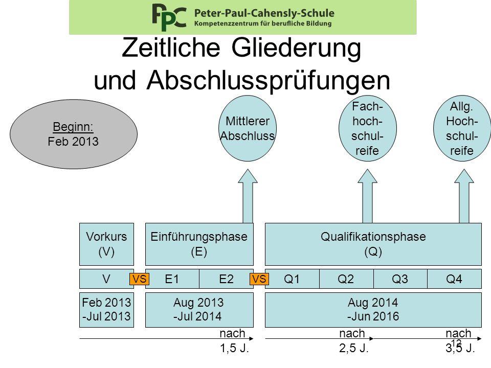 12 Zeitliche Gliederung und Abschlussprüfungen Vorkurs (V) Einführungsphase (E) Q1Q2Q3Q4 Qualifikationsphase (Q) Aug 2013 -Jul 2014 Aug 2014 -Jun 2016