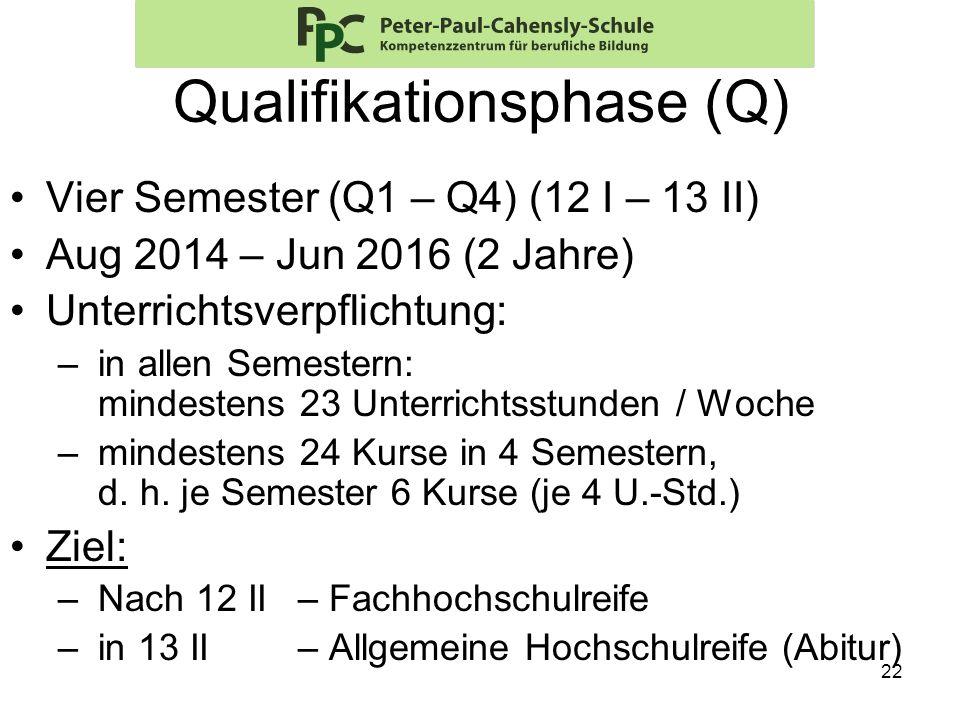 22 Qualifikationsphase (Q) Vier Semester (Q1 – Q4) (12 I – 13 II) Aug 2014 – Jun 2016 (2 Jahre) Unterrichtsverpflichtung: – in allen Semestern: mindes