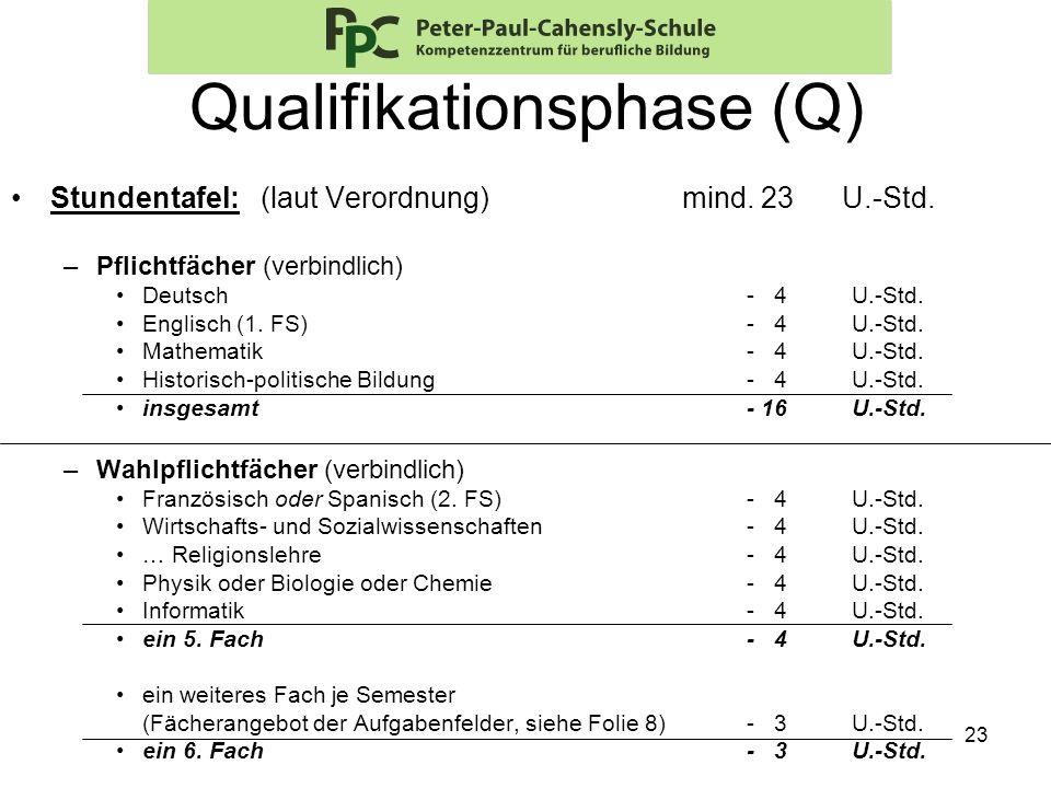 23 Qualifikationsphase (Q) Stundentafel: (laut Verordnung) mind. 23 U.-Std. –Pflichtfächer (verbindlich) Deutsch- 4 U.-Std. Englisch (1. FS)- 4 U.-Std