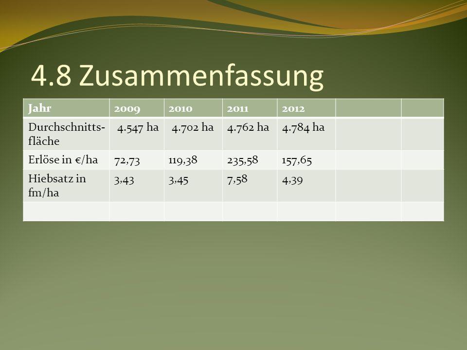 4.8 Zusammenfassung Jahr2009201020112012 Durchschnitts- fläche 4.547 ha 4.702 ha4.762 ha4.784 ha Erlöse in /ha72,73119,38235,58157,65 Hiebsatz in fm/ha 3,433,457,584,39