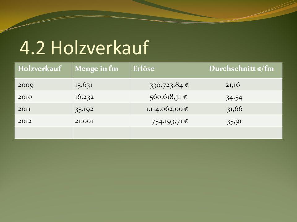 4.2 Holzverkauf HolzverkaufMenge in fmErlöse Durchschnitt /fm 200915.631 330.723,84 21,16 201016.232 560.618,31 34,54 201135.192 1.114.062,00 31,66 201221.001 754.193,71 35,91