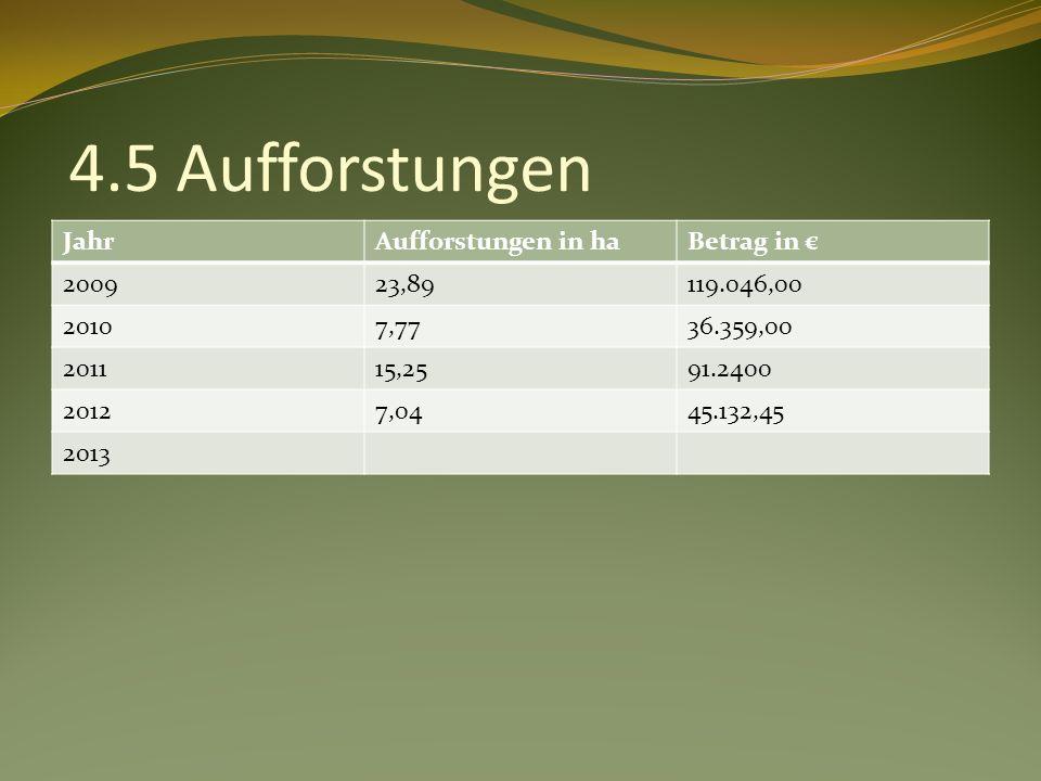 4.5 Aufforstungen JahrAufforstungen in haBetrag in 200923,89119.046,00 20107,7736.359,00 201115,2591.2400 20127,0445.132,45 2013