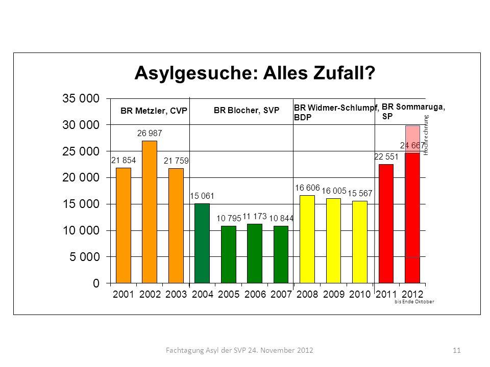 Fachtagung Asyl der SVP 24. November 201211