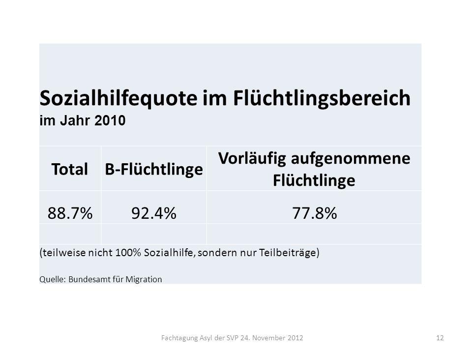 Fachtagung Asyl der SVP 24. November 201212 Sozialhilfequote im Flüchtlingsbereich im Jahr 2010 TotalB-Flüchtlinge Vorläufig aufgenommene Flüchtlinge