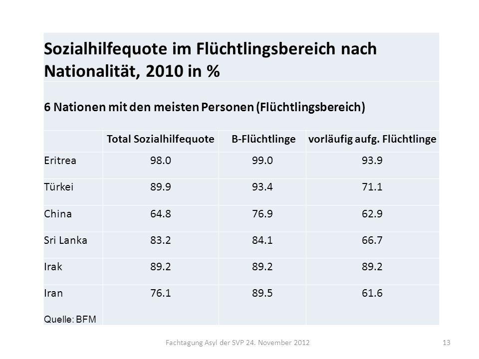Fachtagung Asyl der SVP 24. November 201213 Sozialhilfequote im Flüchtlingsbereich nach Nationalität, 2010 in % 6 Nationen mit den meisten Personen (F