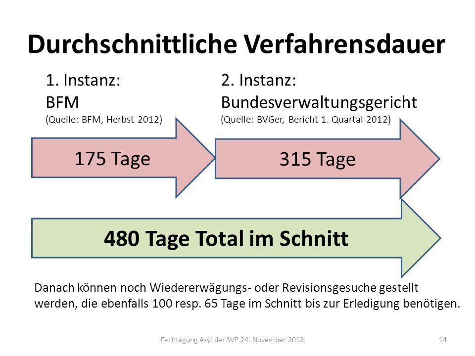 Fachtagung Asyl der SVP 24. November 201214 Durchschnittliche Verfahrensdauer 315 Tage 1.Instanz: BFM (Quelle: BFM, Herbst 2012) 2. Instanz: Bundesver