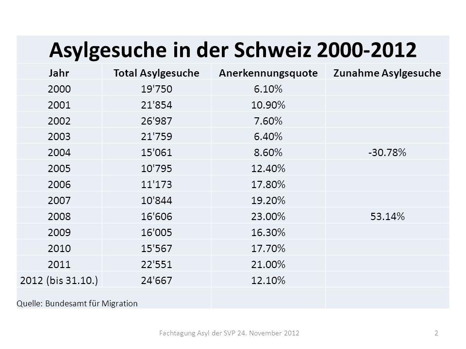Fachtagung Asyl der SVP 24. November 2012 Asylgesuche in der Schweiz 2000-2012 JahrTotal AsylgesucheAnerkennungsquoteZunahme Asylgesuche 200019'7506.1