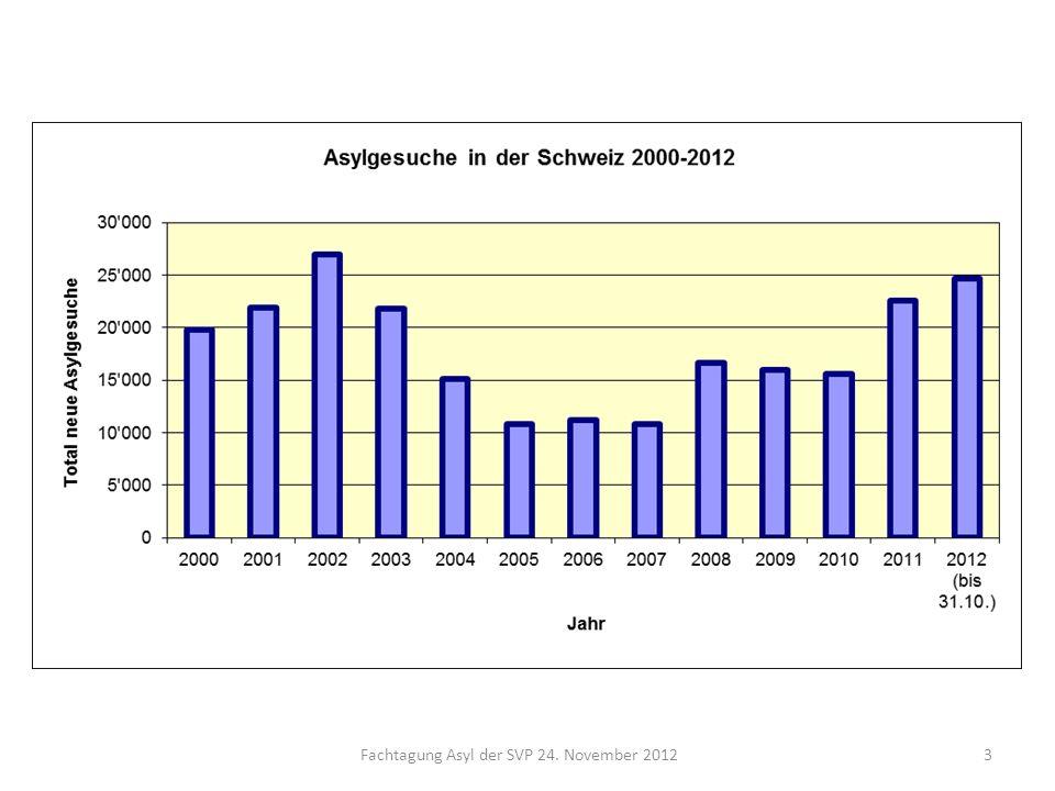 Fachtagung Asyl der SVP 24. November 20123