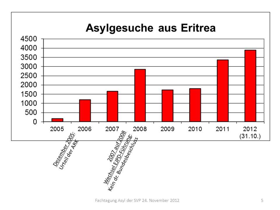 Fachtagung Asyl der SVP 24. November 20125 Dezember 2005: Urteil der ARK 2007 auf 2008 Wechsel EJPD-Führung: Kein dr. Bundesbeschluss