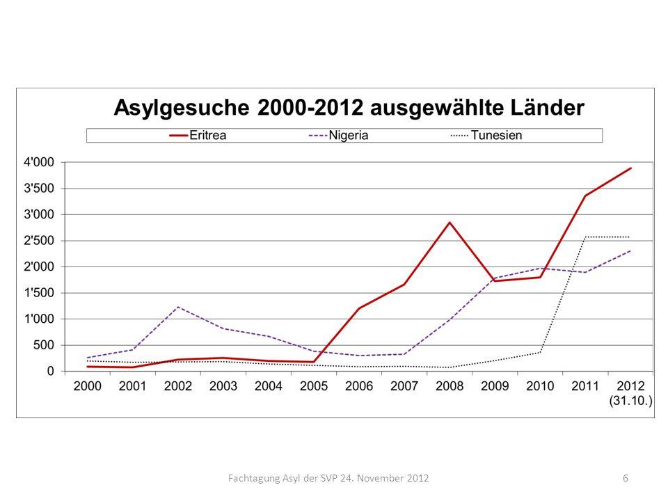 Fachtagung Asyl der SVP 24. November 20126
