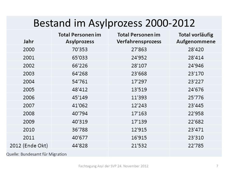 7 Bestand im Asylprozess 2000-2012 Jahr Total Personen im Asylprozess Total Personen im Verfahrensprozess Total vorläufig Aufgenommene 200070'35327'86
