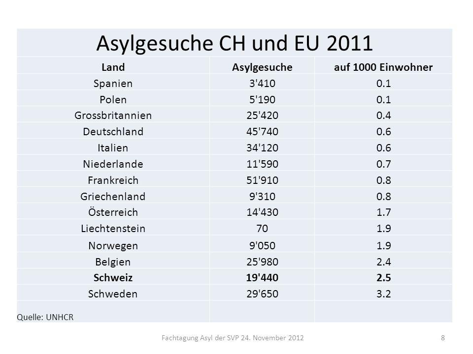 Fachtagung Asyl der SVP 24. November 20128 Asylgesuche CH und EU 2011 LandAsylgesucheauf 1000 Einwohner Spanien3'4100.1 Polen5'1900.1 Grossbritannien2