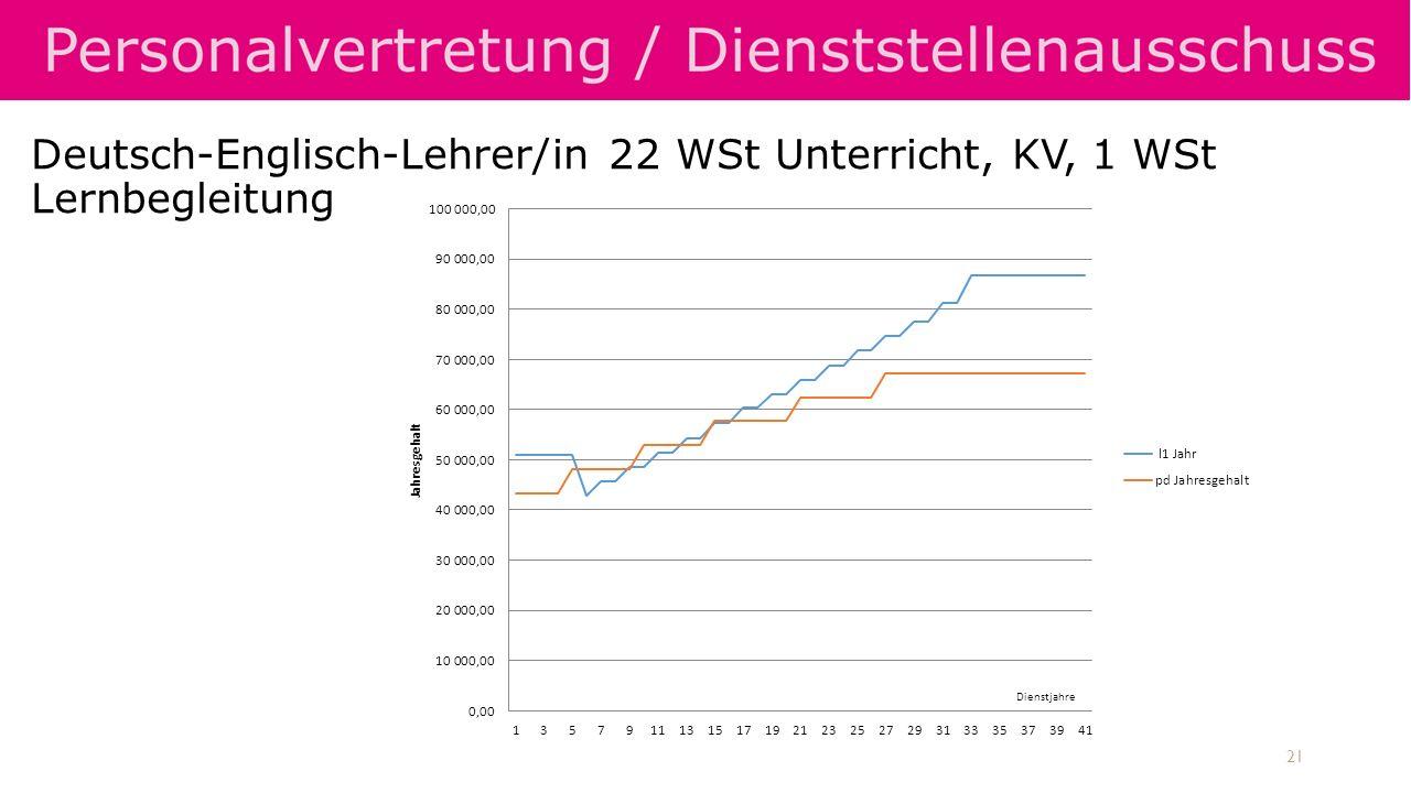 Deutsch-Englisch-Lehrer/in 22 WSt Unterricht, KV, 1 WSt Lernbegleitung 21