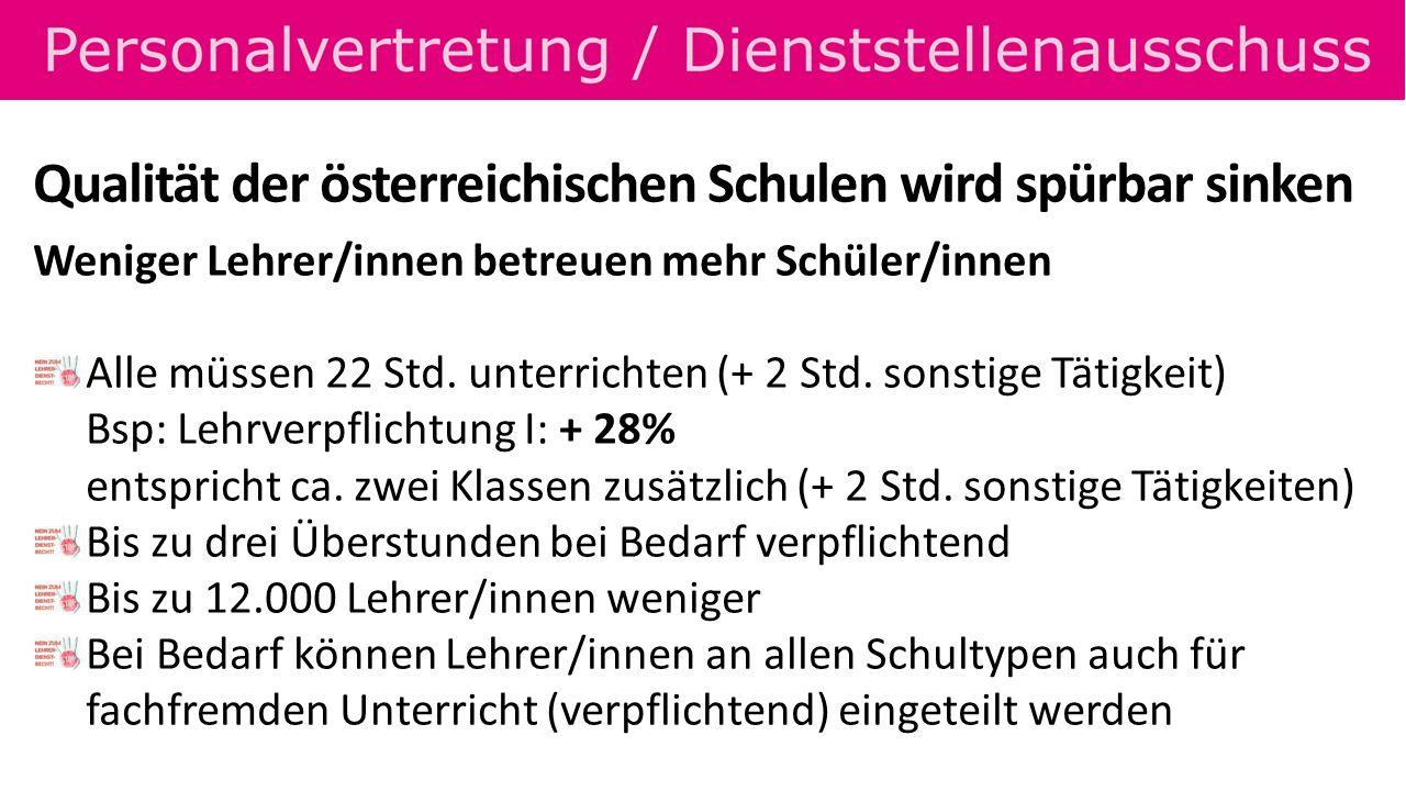 Qualität der österreichischen Schulen wird spürbar sinken Weniger Lehrer/innen betreuen mehr Schüler/innen 22+2 Wochenstunden Unterricht und/oder 2 Wochenstunden qualifizierte Betreuung von Lernzeiten oder sonstige Tätigkeiten (unabhängig vom Gegenstand) Sonstige Tätigkeiten sind: KV, Mentoring, Kleinkustodiat, Lernbegleitung, Qualitäts- sicherung, Fachkoordination, Studienkoordinator/in: je 1 Stunde Einrechnung Qualifizierte Betreuung von Lernzeiten 1-2 Wochenstunden (36-72 Stunden pro Schuljahr) für Eltern-Schüler-Beratung