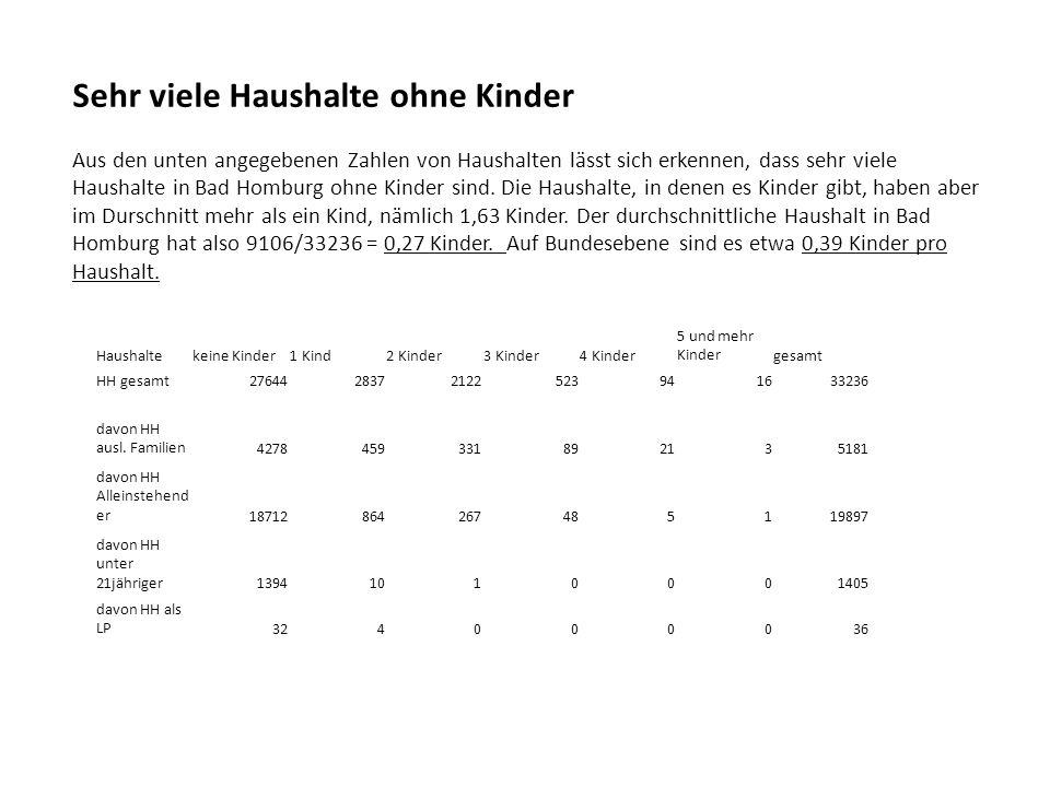 Sehr viele Haushalte ohne Kinder Aus den unten angegebenen Zahlen von Haushalten lässt sich erkennen, dass sehr viele Haushalte in Bad Homburg ohne Kinder sind.