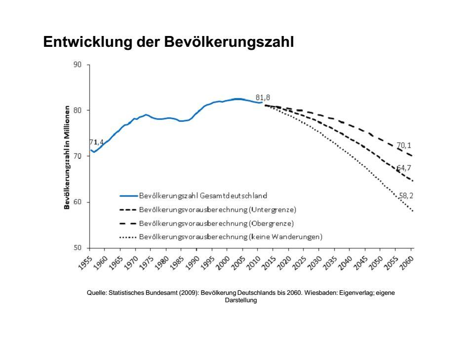 Bewertung der Annahmen Bevölkerungsvorausberechnung sind keine gesicherten Vorhersagen.