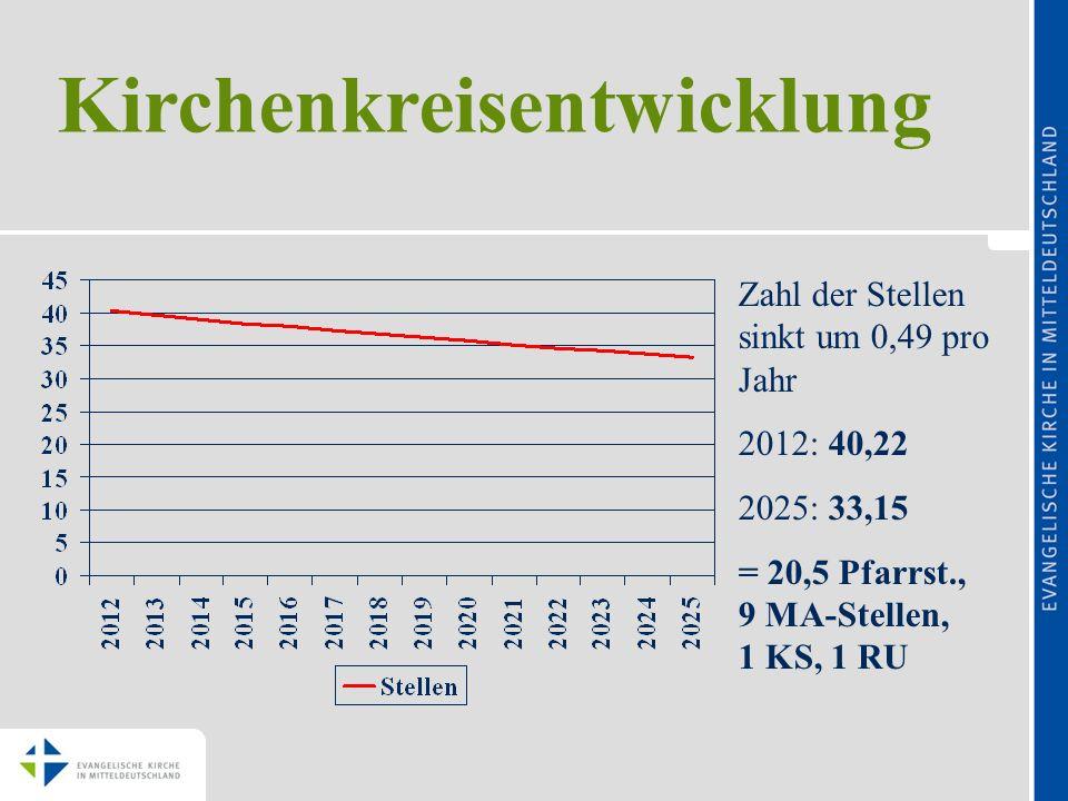 Kirchenkreisentwicklung Zahl der Stellen sinkt um 0,49 pro Jahr 2012: 40,22 2025: 33,15 = 20,5 Pfarrst., 9 MA-Stellen, 1 KS, 1 RU