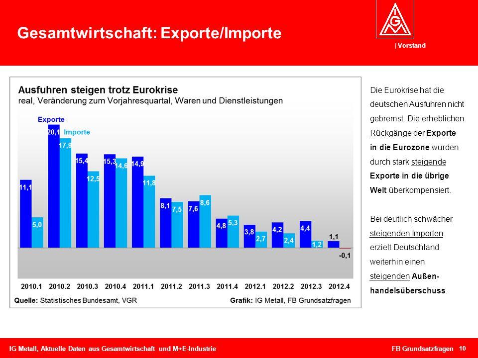 Vorstand 10 Gesamtwirtschaft: Exporte/Importe IG Metall, Aktuelle Daten aus Gesamtwirtschaft und M+E-Industrie FB Grundsatzfragen Die Eurokrise hat di