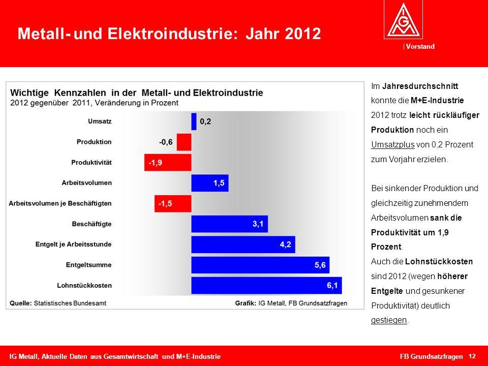 Vorstand Metall- und Elektroindustrie: Jahr 2012 IG Metall, Aktuelle Daten aus Gesamtwirtschaft und M+E-Industrie FB Grundsatzfragen 12 Im Jahresdurch