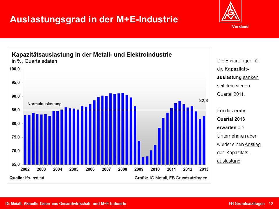 Vorstand Auslastungsgrad in der M+E-Industrie 13 IG Metall, Aktuelle Daten aus Gesamtwirtschaft und M+E-Industrie FB Grundsatzfragen Die Erwartungen f