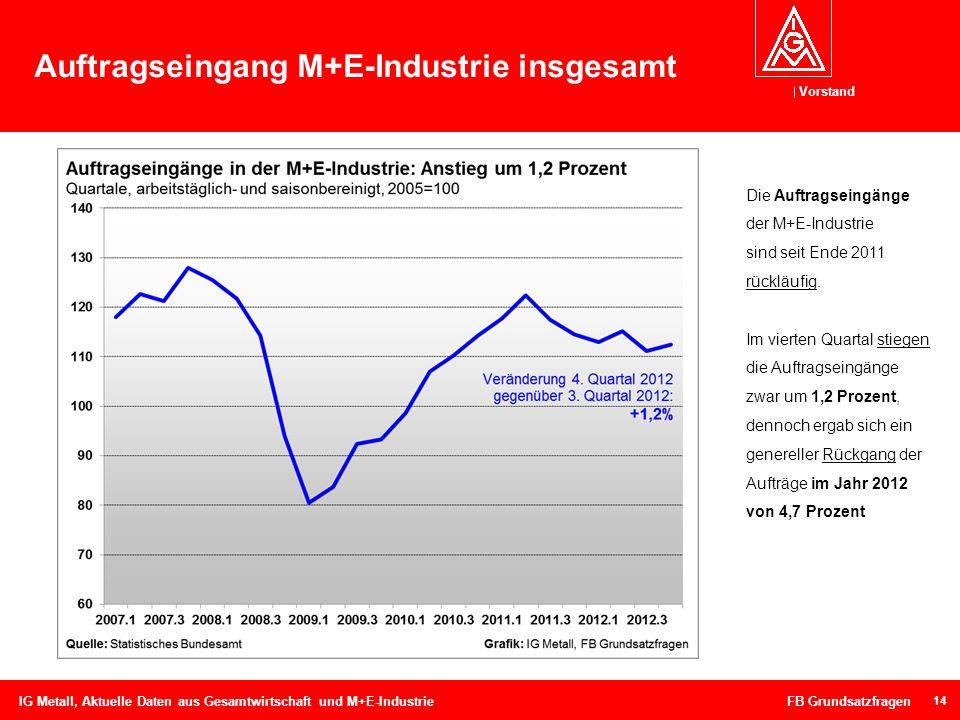 Vorstand Auftragseingang M+E-Industrie insgesamt 14 IG Metall, Aktuelle Daten aus Gesamtwirtschaft und M+E-Industrie FB Grundsatzfragen Die Auftragsei