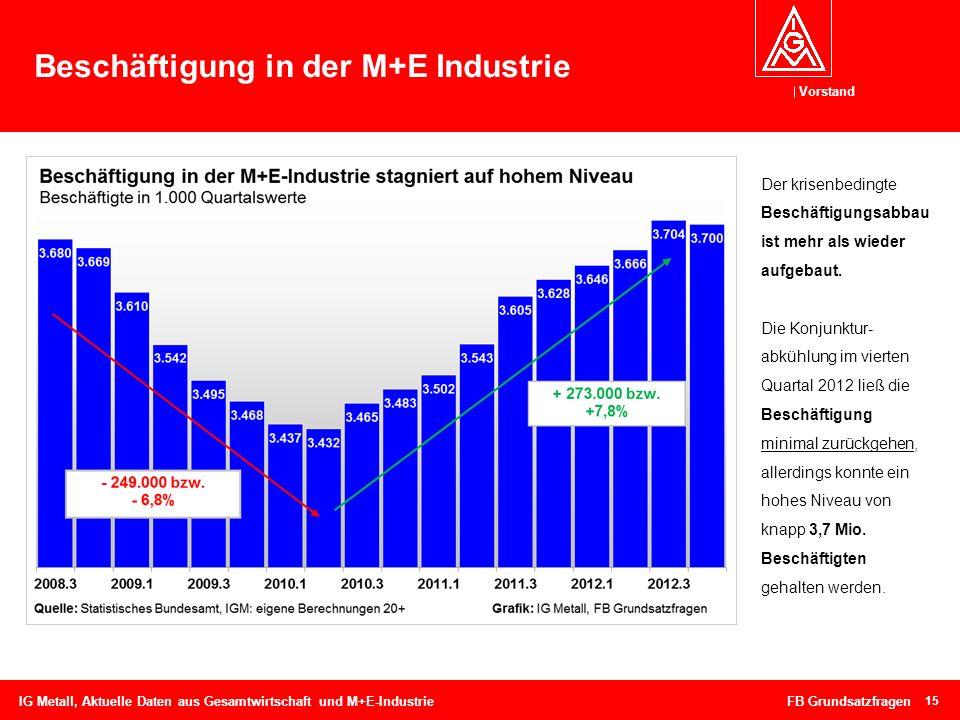 Vorstand 15 Beschäftigung in der M+E Industrie IG Metall, Aktuelle Daten aus Gesamtwirtschaft und M+E-Industrie FB Grundsatzfragen Der krisenbedingte