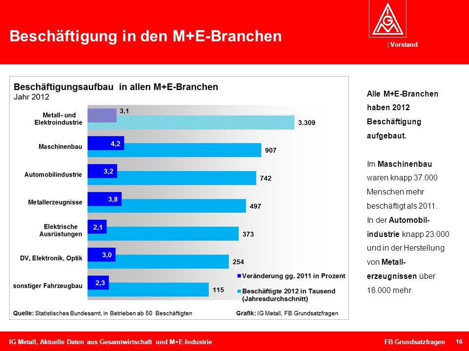 Vorstand 16 Beschäftigung in den M+E-Branchen IG Metall, Aktuelle Daten aus Gesamtwirtschaft und M+E-Industrie FB Grundsatzfragen Alle M+E-Branchen ha