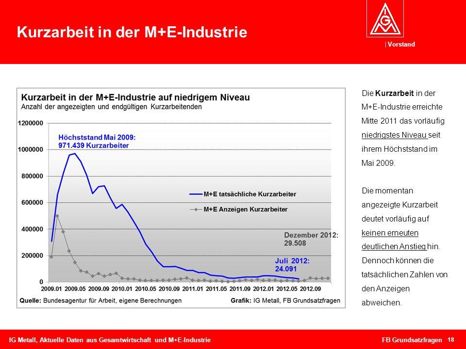 Vorstand Kurzarbeit in der M+E-Industrie 18 IG Metall, Aktuelle Daten aus Gesamtwirtschaft und M+E-Industrie FB Grundsatzfragen Die Kurzarbeit in der