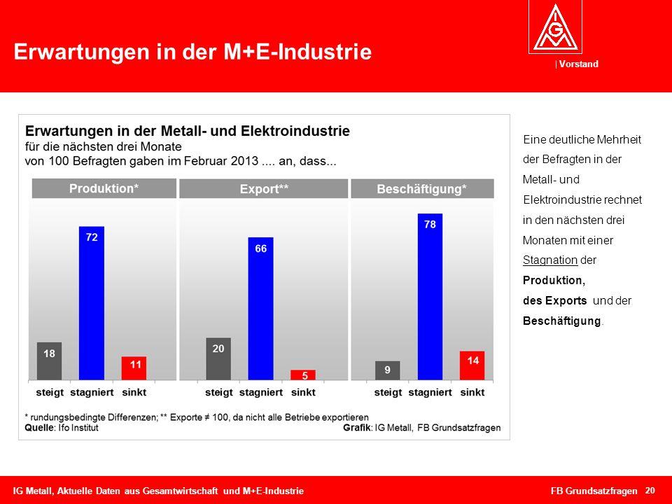 Vorstand Erwartungen in der M+E-Industrie IG Metall, Aktuelle Daten aus Gesamtwirtschaft und M+E-Industrie FB Grundsatzfragen 20 Eine deutliche Mehrhe