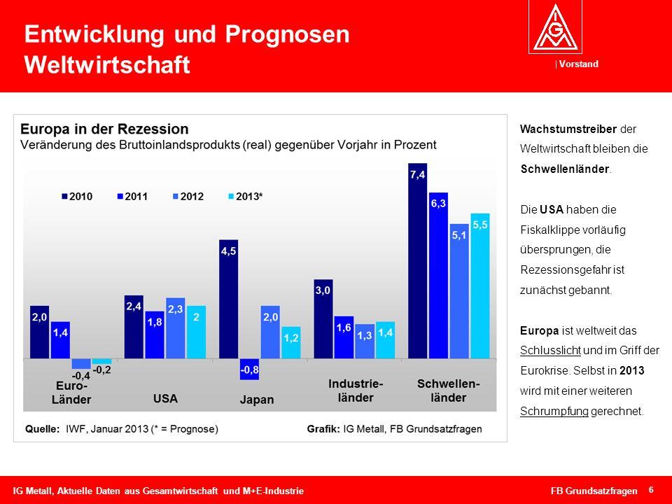 Vorstand 7 BIP-Entwicklung in Deutschland IG Metall, Aktuelle Daten aus Gesamtwirtschaft und M+E-Industrie FB Grundsatzfragen Die deutsche Wirtschaft ist im Jahresdurchschnitt 2012 gewachsen: Um 0,7 % war das preisbereinigte Bruttoinlandsprodukt (BIP) höher als im Vorjahr.