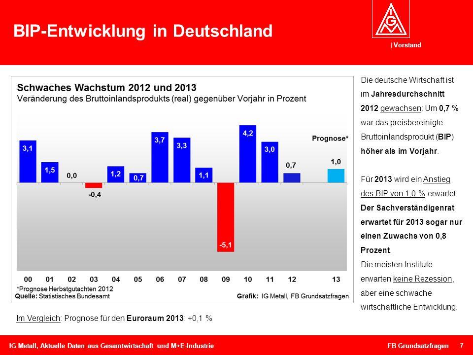 Vorstand 7 BIP-Entwicklung in Deutschland IG Metall, Aktuelle Daten aus Gesamtwirtschaft und M+E-Industrie FB Grundsatzfragen Die deutsche Wirtschaft