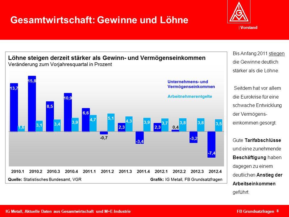 Vorstand 9 Gesamtwirtschaft: Produktivität IG Metall, Aktuelle Daten aus Gesamtwirtschaft und M+E-Industrie FB Grundsatzfragen Die schwache wirtschaftliche Entwicklung hat zu einem Rückgang des Produktivitätszuwachses geführt.