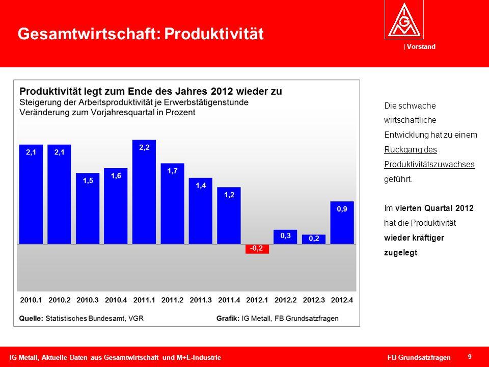 Vorstand 9 Gesamtwirtschaft: Produktivität IG Metall, Aktuelle Daten aus Gesamtwirtschaft und M+E-Industrie FB Grundsatzfragen Die schwache wirtschaft