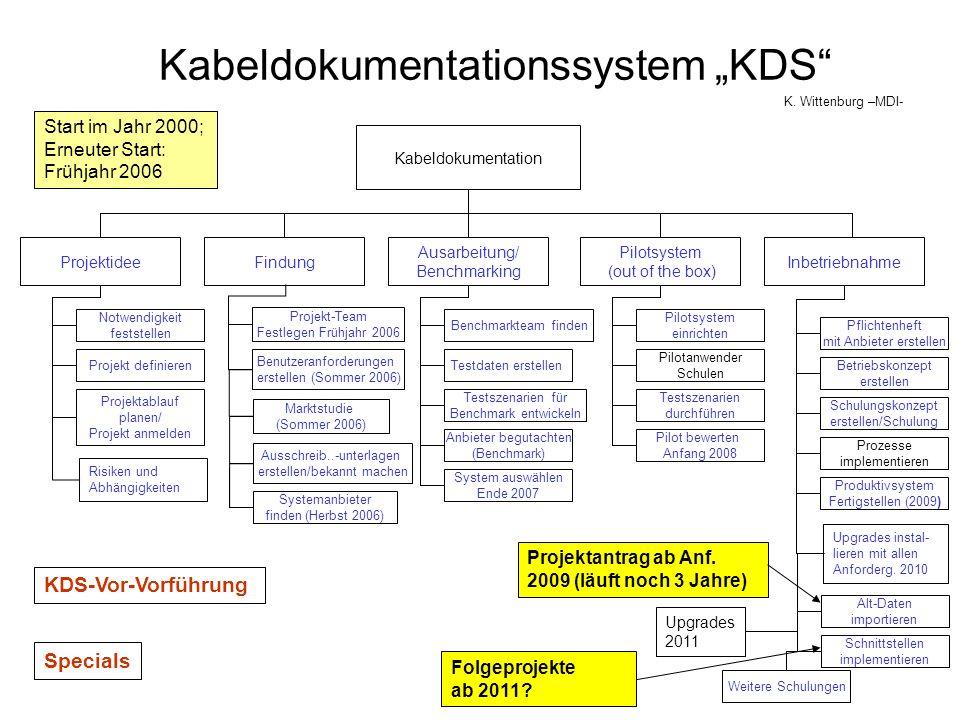 Mandant Privileg Gruppe Benutzer Login : nachname_vorname und Passwort: Z.B: Desy1234 MDI MKK IT IT-TK IPP (...) MDI-Admin (Gruppe) MDI-Work (Gruppe) MDI-Work-Fremd (Gruppe) MID-Extern (Gruppe) MDI-Read (Gruppe) MKK-Admin (Gruppe) (...) Desy-Zone Erstellen Lesen/Aufrufen Ändern Löschen Verschieben Umbenennen Verbinden Planstatus Lagerstatus Anhänge lesen (...) Rolle Navigator starten Suche starten Protokoll starten Lager starten Gerätestamm Re, Mo, Co, P Protokoll Cr, Mo, Del Schaltschrank starten (auch fremde) (...) Person/user DESY Gruppe Arbeit/Aufgabe Login
