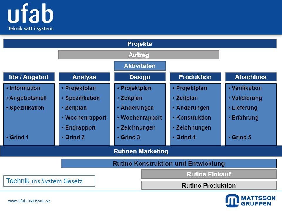 Aktivitäten AnalyseIde / AngebotAbschlussProduktionDesign Rutine Einkauf Rutinen Marketing Rutine Konstruktion und Entwicklung Rutine Produktion Infor