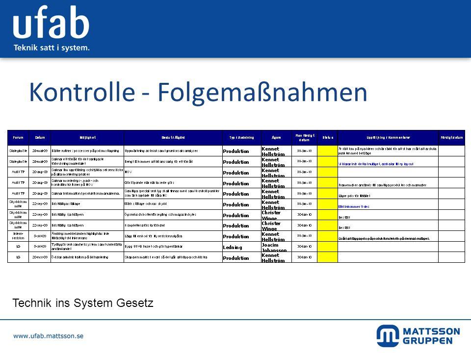 Kontrolle - Folgemaßnahmen Technik ins System Gesetz